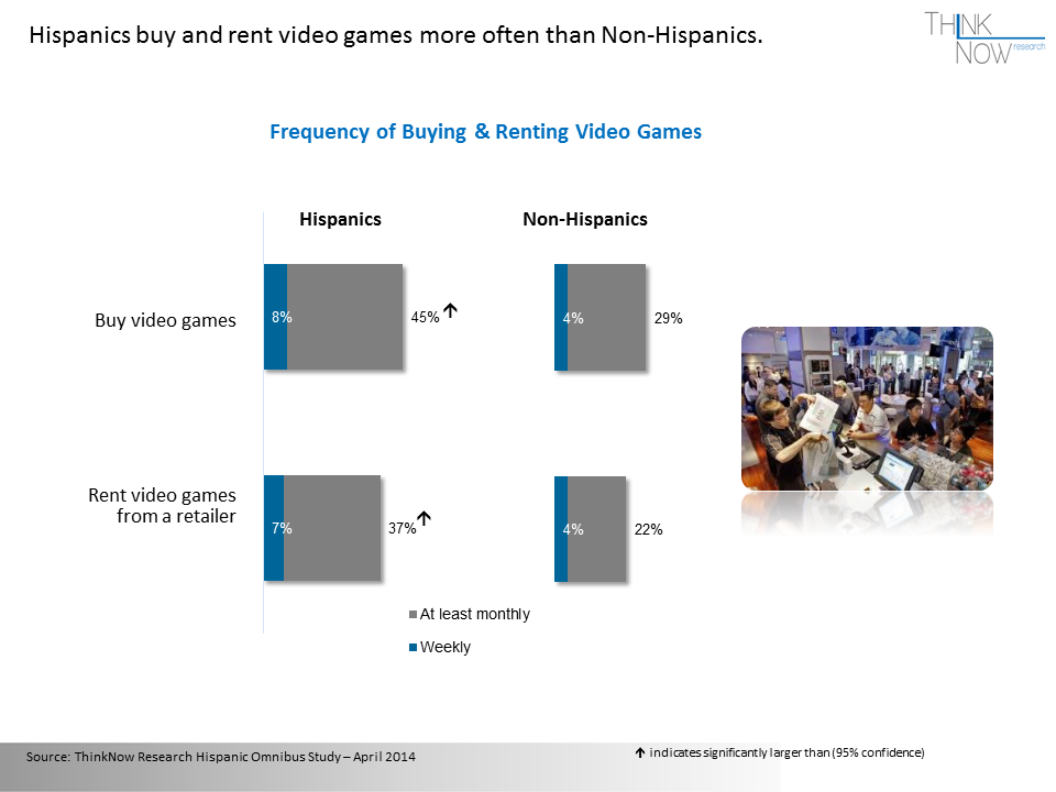 Hispanic Gamers | Market Intelligence from ThinkNow Research